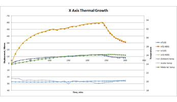 Axis Thermal Growth