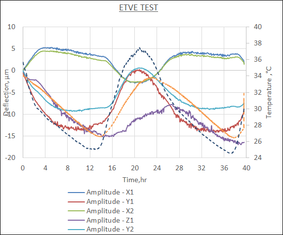 Environmental Temperature Variation Error Test - Spindle