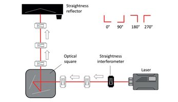 Squareness Measurement using Laser