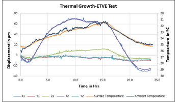 Thermal Growth of Spindle